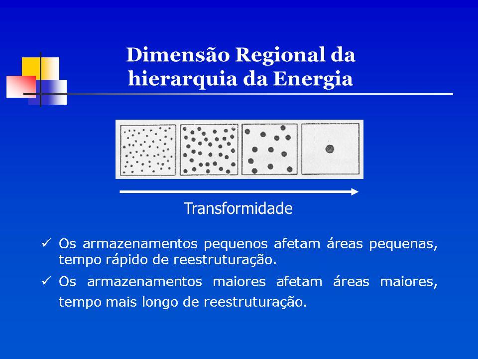 Dimensão Regional da hierarquia da Energia Os armazenamentos pequenos afetam áreas pequenas, tempo rápido de reestruturação. Os armazenamentos maiores