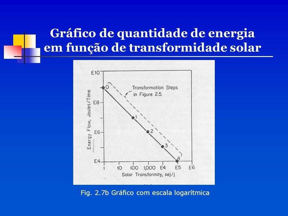 Gráfico de quantidade de energia em função de transformidade solar Fig. 2.7b Gráfico com escala logarítmica