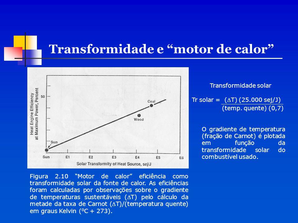 """Transformidade e """"motor de calor"""" Figura 2.10 """"Motor de calor"""" eficiência como transformidade solar da fonte de calor. As eficiências foram calculadas"""