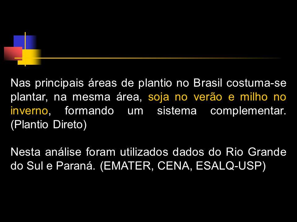 Nas principais áreas de plantio no Brasil costuma-se plantar, na mesma área, soja no verão e milho no inverno, formando um sistema complementar.