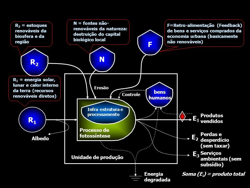 R1R1 Processo de fotossíntese Infra-estrutura e processamento R2R2 N F bens humanos Unidade de produção Energia degradada Produtos vendidos E1E1 Perdas e desperdício (sem taxar) E2E2 Serviços ambientais (sem subsídio) E3E3 Albedo Soma (E i ) = produto total Erosão Controle R 2 = estoques renováveis da biosfera e da região R 1 = energia solar, lunar e calor interno da terra (recursos renováveis diretos) N = fontes não- renováveis da natureza: destruição do capital biológico local F=Retro-alimentação (Feedback) de bens e serviços comprados da economia urbana (basicamente não renováveis)