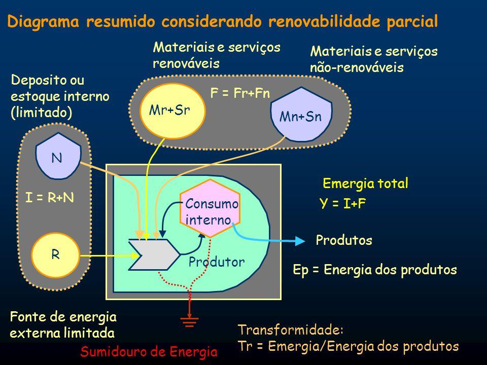 Porcentagem de renovabilidade (%) %R=100(R/Y) Mede a sustentabilidade do sistema produtivo Transformidade Y (Emergia de I+F) Tr= = Q p (Energia de Y) Razão entre emergia de um produto específico e a energia útil do produto Razão de rendimento de emergia Y Emergia EYR= = F Economia Mede a incorporação de energia da natureza ou a emergia líquida.