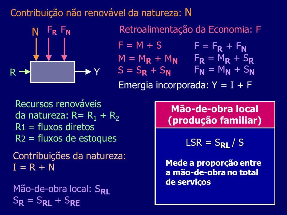 Diagrama resumido considerando renovabilidade parcial Materiais e serviços renováveis Materiais e serviços não-renováveis Deposito ou estoque interno (limitado) Sumidouro de Energia Fonte de energia externa limitada Produtor Consumo interno R N Mn+Sn I = R+N Produtos F = Fr+Fn Ep = Energia dos produtos Y = I+F Emergia total Transformidade: Tr = Emergia/Energia dos produtos Mr+Sr