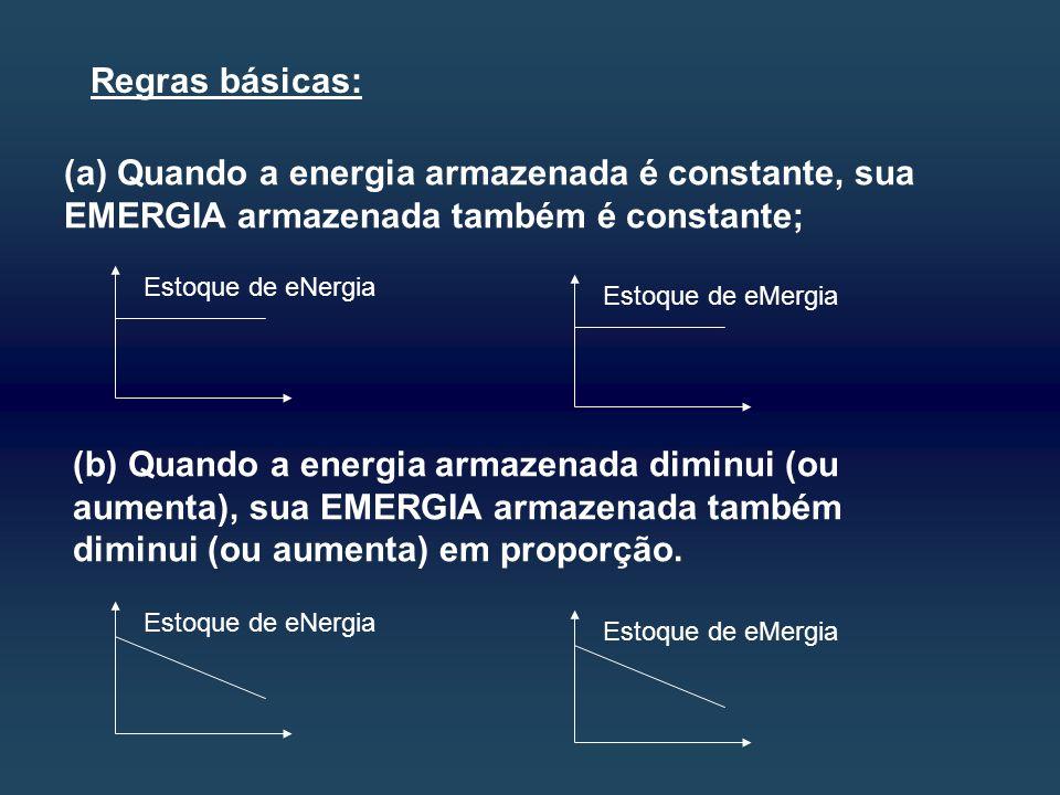 (a) Quando a energia armazenada é constante, sua EMERGIA armazenada também é constante; (b) Quando a energia armazenada diminui (ou aumenta), sua EMERGIA armazenada também diminui (ou aumenta) em proporção.