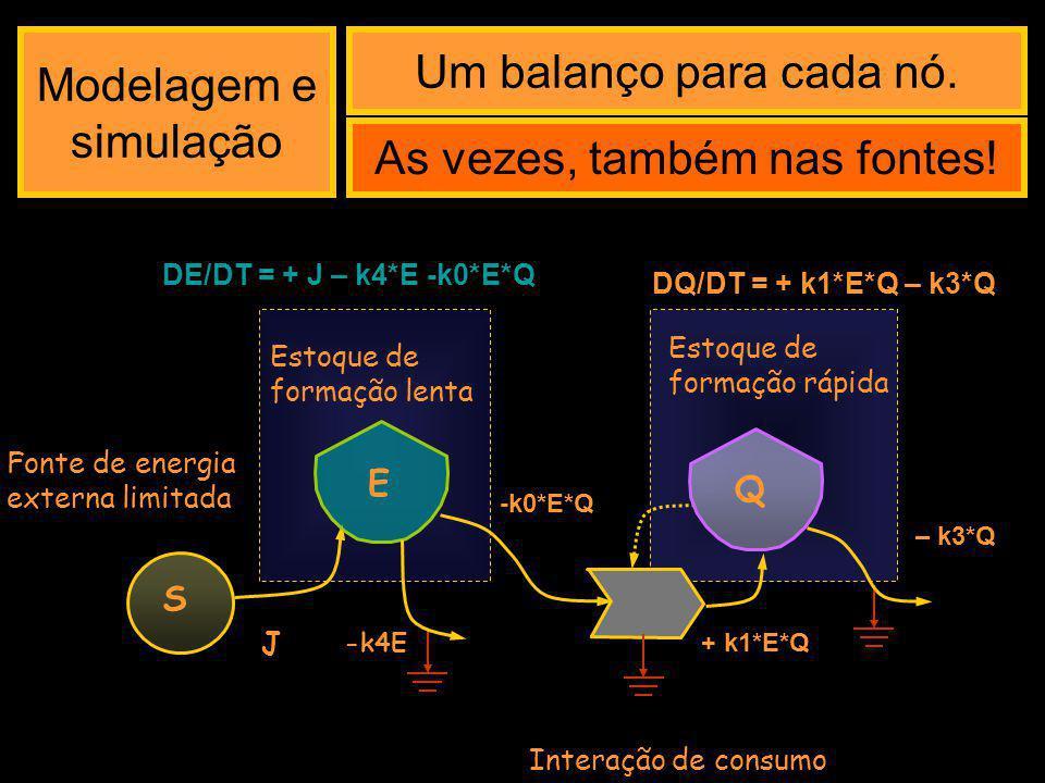 JeJe Diagrama sistêmico Q B SeSe k8 k6 k0 M SmSm JmJm Re k1 k2 k3 k9 k4 k5 k6 E -> Simulação -> Modelagem -> Calibração (com dados dos fluxos e dos estoques)