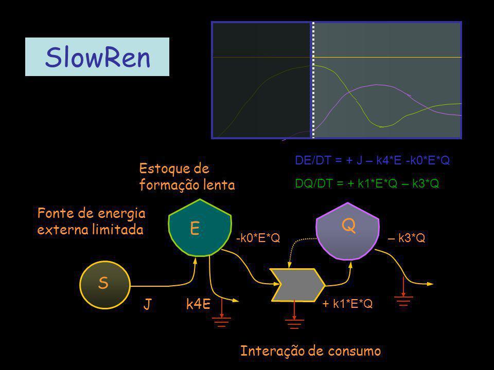 SlowRen DE/DT = + J – k4*E -k0*E*Q DQ/DT = + k1*E*Q – k3*Q