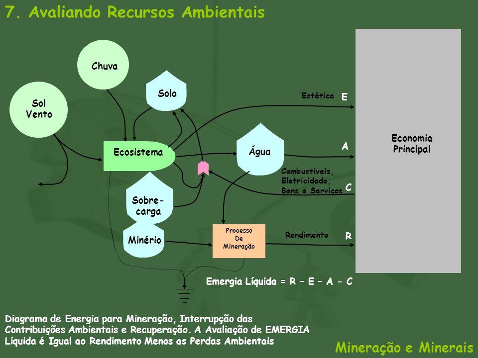 7. Avaliando Recursos Ambientais Mineração e Minerais Combustíveis, Eletricidade, Bens e Serviços Sol Vento Minério Ecosistema Chuva Água C A R Emergi