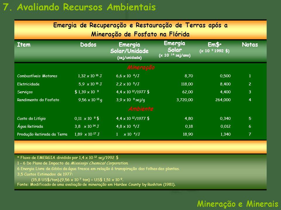 7. Avaliando Recursos Ambientais Emergia de Recuperação e Restauração de Terras após a Mineração de Fosfato na Flórida ItemDadosEmergia Solar/Unidade