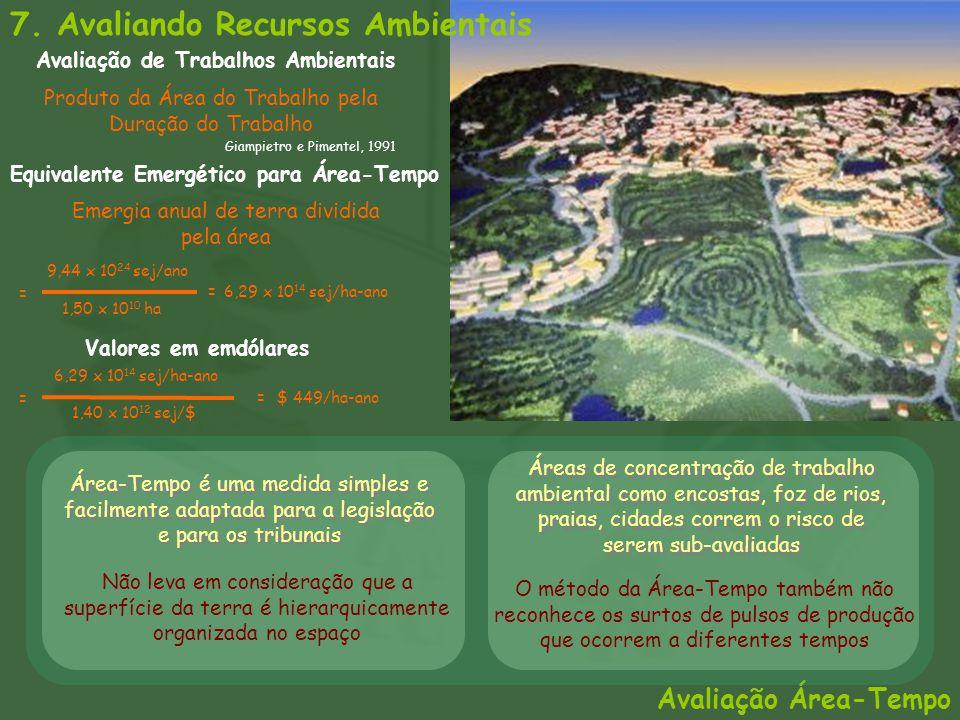 Avaliação Área-Tempo Avaliação de Trabalhos Ambientais 7. Avaliando Recursos Ambientais Produto da Área do Trabalho pela Duração do Trabalho Giampietr