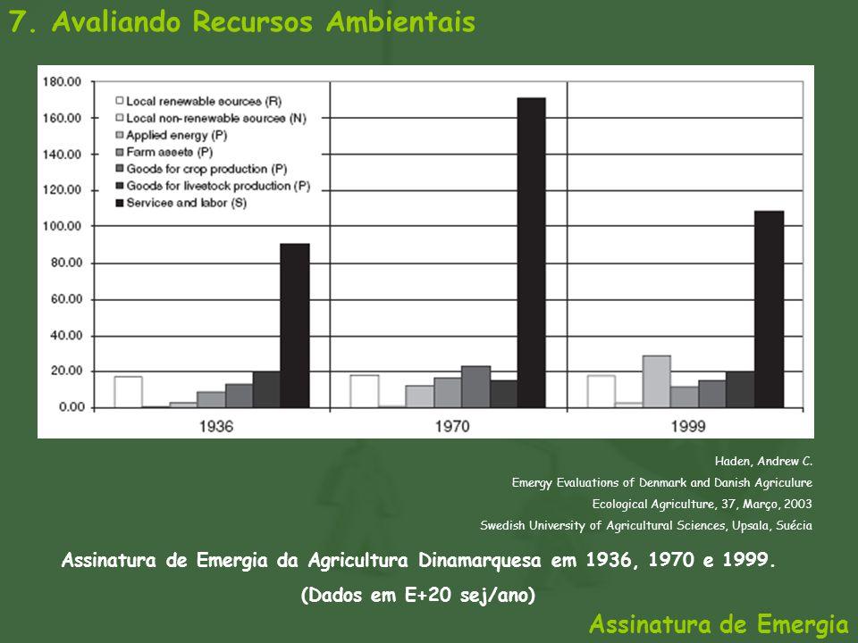7. Avaliando Recursos Ambientais Assinatura de Emergia da Agricultura Dinamarquesa em 1936, 1970 e 1999. (Dados em E+20 sej/ano) Haden, Andrew C. Emer