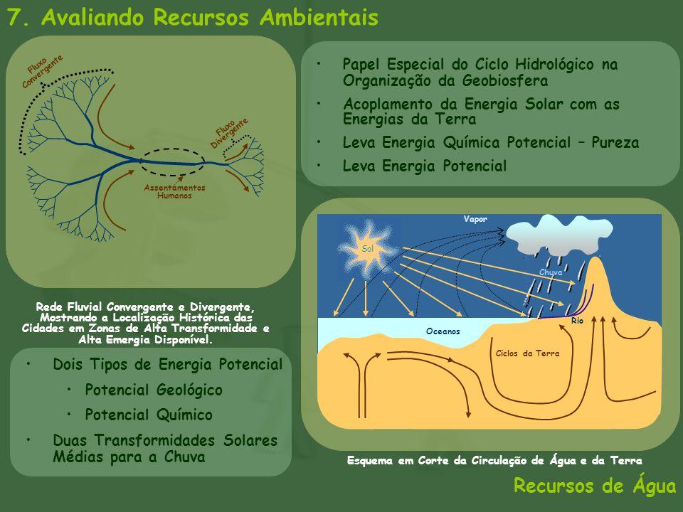 7. Avaliando Recursos Ambientais Recursos de Água Fluxo Divergente Assentamentos Humanos Fluxo Convergente Oceanos Vapor Ciclos da Terra Rio Chuva Esq