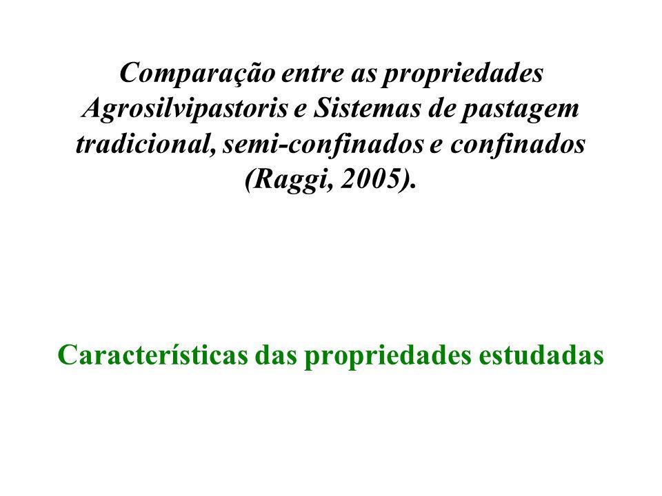 Comparação entre as propriedades Agrosilvipastoris e Sistemas de pastagem tradicional, semi-confinados e confinados (Raggi, 2005). Características das
