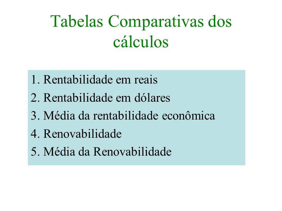 Tabelas Comparativas dos cálculos 1. Rentabilidade em reais 2. Rentabilidade em dólares 3. Média da rentabilidade econômica 4. Renovabilidade 5. Média
