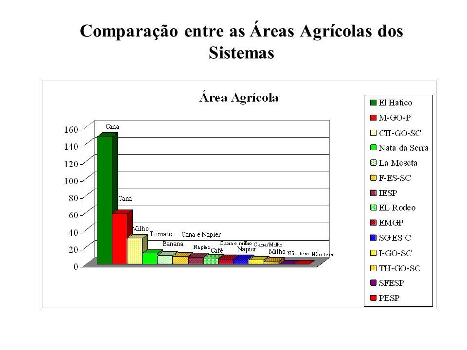 Comparação entre as Áreas Agrícolas dos Sistemas