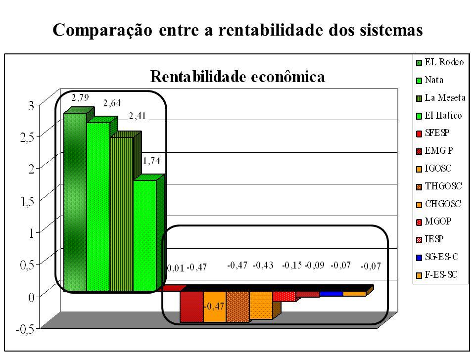 Comparação entre a rentabilidade dos sistemas Todas as fazendas apresentam índices de troca de emergia próximas de um (1) que é o que caracteriza um sistema orgânico, mostra que mesmo usando pouca quantidade de herbicidas (El Rodeo) (La Meseta) apresentam índices de sistemas sustentáveis.