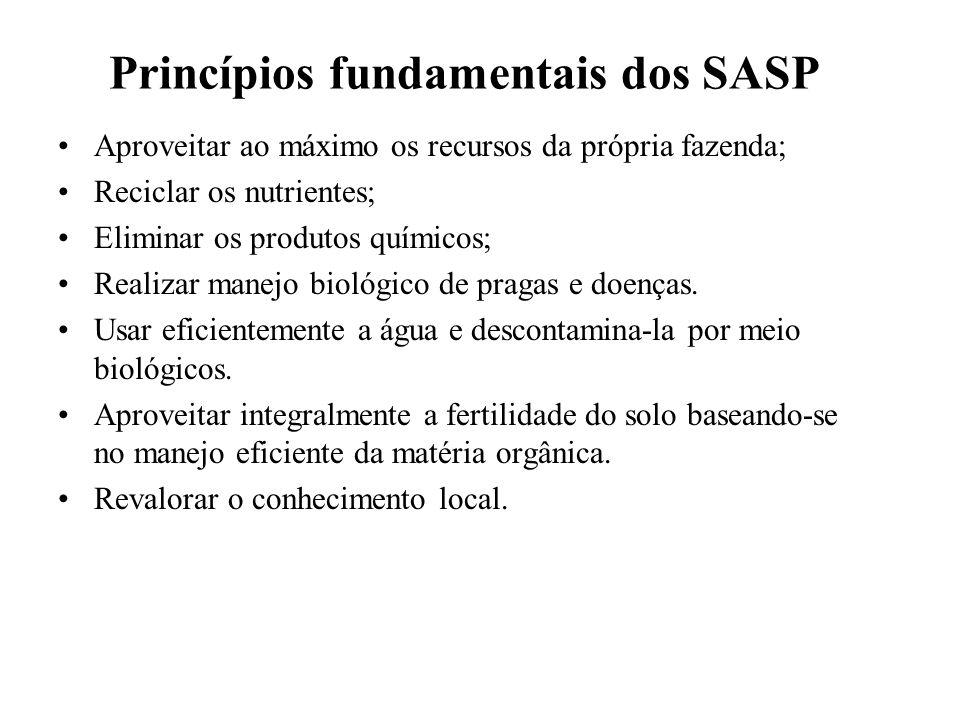Princípios fundamentais dos SASP Aproveitar ao máximo os recursos da própria fazenda; Reciclar os nutrientes; Eliminar os produtos químicos; Realizar manejo biológico de pragas e doenças.