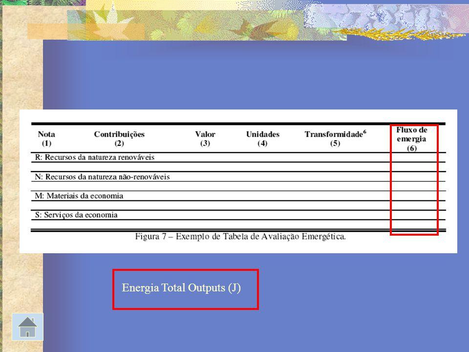 Energia Total Outputs (J)