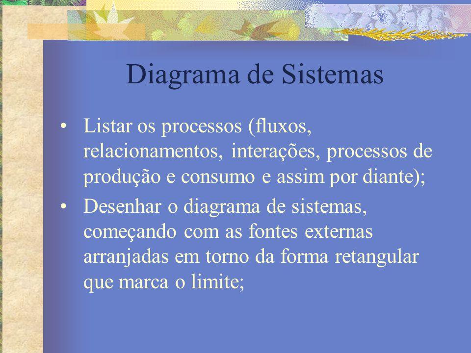 Diagrama de Sistemas Listar os processos (fluxos, relacionamentos, interações, processos de produção e consumo e assim por diante); Desenhar o diagram