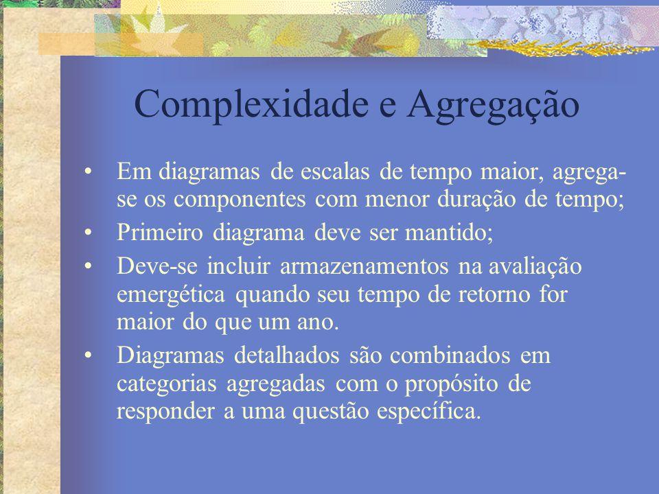 Complexidade e Agregação Em diagramas de escalas de tempo maior, agrega- se os componentes com menor duração de tempo; Primeiro diagrama deve ser mant