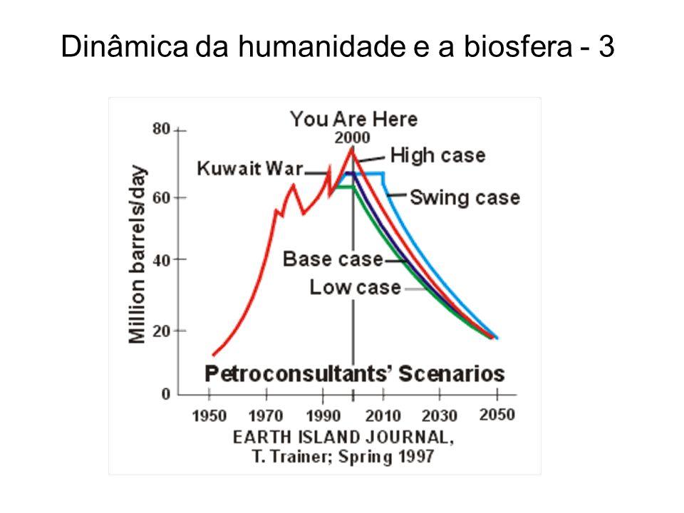 Dinâmica da humanidade e a biosfera - 3