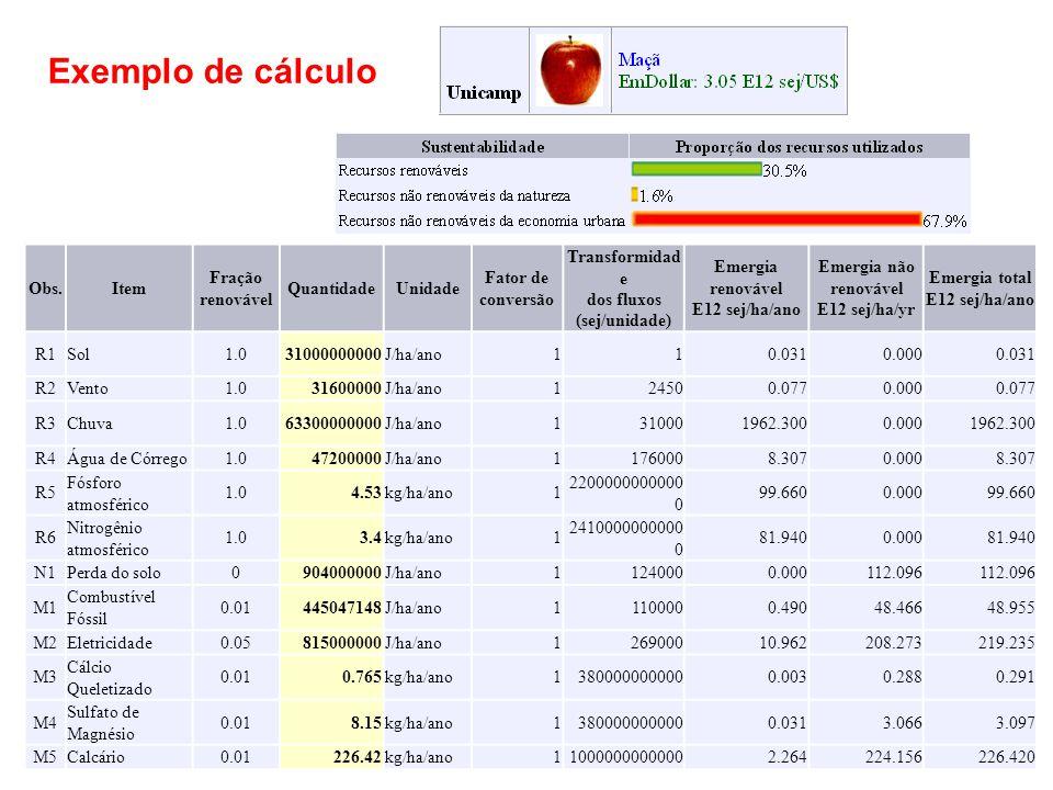 Obs.Item Fração renovável QuantidadeUnidade Fator de conversão Transformidad e dos fluxos (sej/unidade) Emergia renovável E12 sej/ha/ano Emergia não renovável E12 sej/ha/yr Emergia total E12 sej/ha/ano R1Sol1.031000000000J/ha/ano110.0310.0000.031 R2Vento1.031600000J/ha/ano124500.0770.0000.077 R3Chuva1.063300000000J/ha/ano1310001962.3000.0001962.300 R4Água de Córrego1.047200000J/ha/ano11760008.3070.0008.307 R5 Fósforo atmosférico 1.04.53kg/ha/ano1 2200000000000 0 99.6600.00099.660 R6 Nitrogênio atmosférico 1.03.4kg/ha/ano1 2410000000000 0 81.9400.00081.940 N1Perda do solo0904000000J/ha/ano11240000.000112.096 M1 Combustível Fóssil 0.01445047148J/ha/ano11100000.49048.46648.955 M2Eletricidade0.05815000000J/ha/ano126900010.962208.273219.235 M3 Cálcio Queletizado 0.010.765kg/ha/ano13800000000000.0030.2880.291 M4 Sulfato de Magnésio 0.018.15kg/ha/ano13800000000000.0313.0663.097 M5Calcário0.01226.42kg/ha/ano110000000000002.264224.156226.420 Exemplo de cálculo