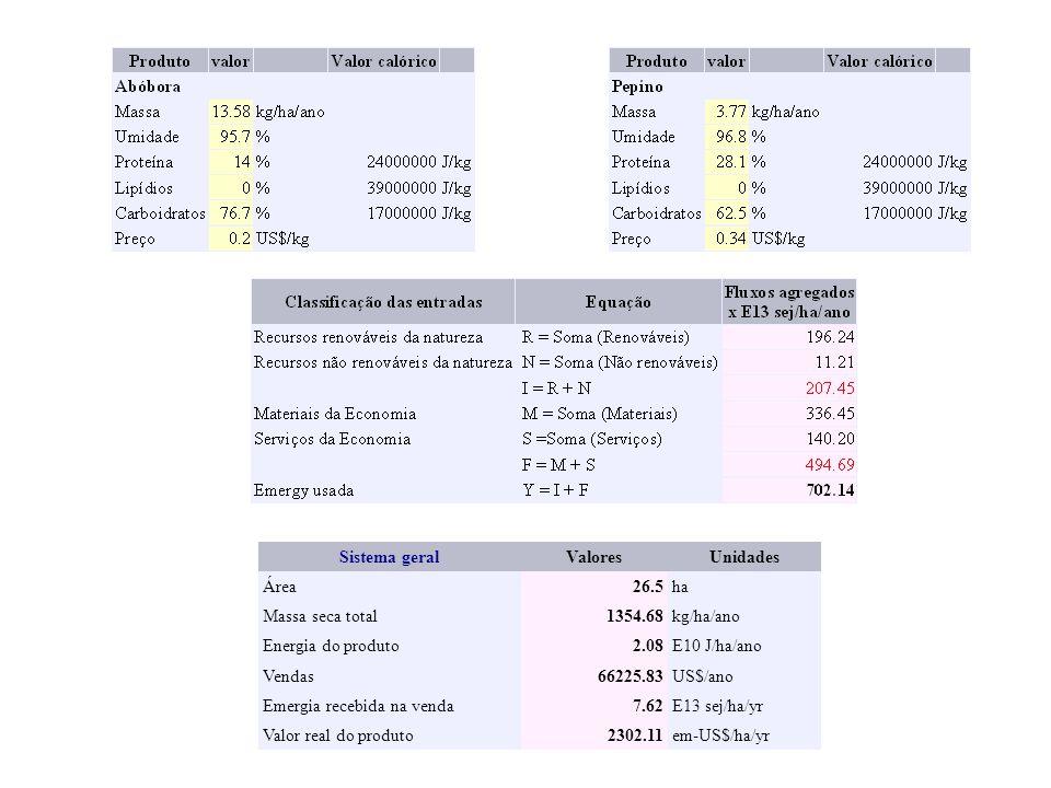 Sistema geralValoresUnidades Área26.5ha Massa seca total1354.68kg/ha/ano Energia do produto2.08E10 J/ha/ano Vendas66225.83US$/ano Emergia recebida na venda7.62E13 sej/ha/yr Valor real do produto2302.11em-US$/ha/yr