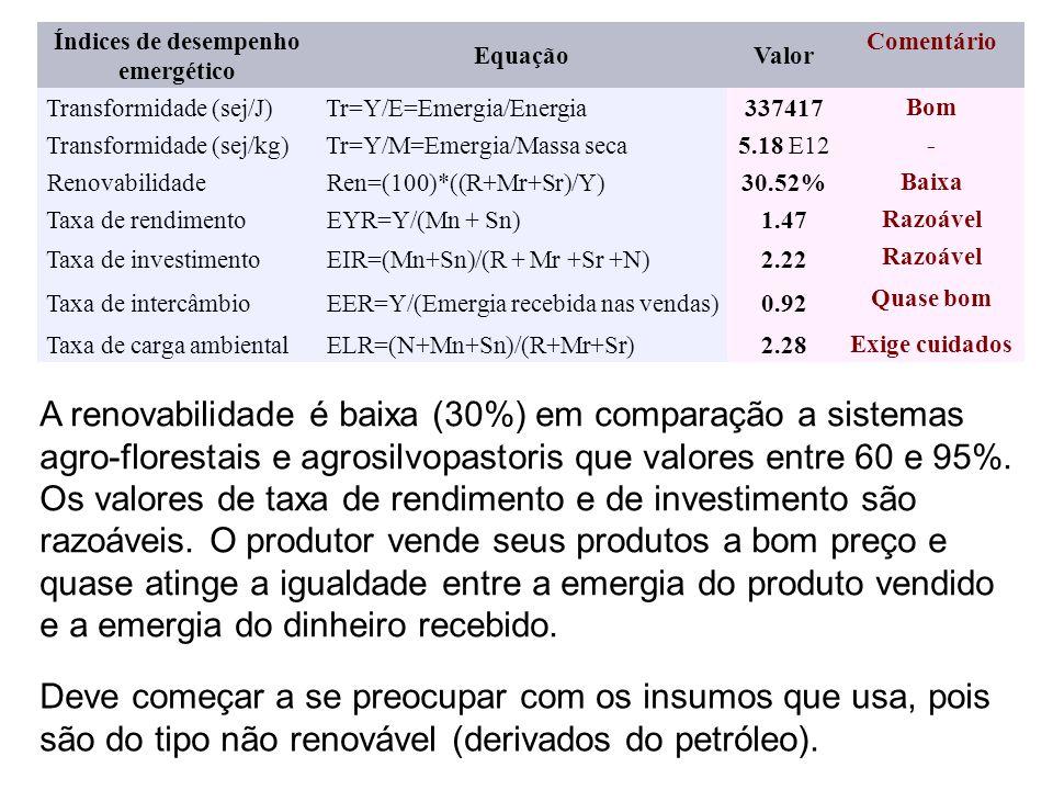 Índices de desempenho emergético EquaçãoValor Comentário Transformidade (sej/J) Tr=Y/E=Emergia/Energia337417 Bom Transformidade (sej/kg) Tr=Y/M=Emergia/Massa seca5.18 E12 - Renovabilidade Ren=(100)*((R+Mr+Sr)/Y)30.52% Baixa Taxa de rendimento EYR=Y/(Mn + Sn)1.47 Razoável Taxa de investimento EIR=(Mn+Sn)/(R + Mr +Sr +N)2.22 Razoável Taxa de intercâmbio EER=Y/(Emergia recebida nas vendas)0.92 Quase bom Taxa de carga ambiental ELR=(N+Mn+Sn)/(R+Mr+Sr)2.28 Exige cuidados A renovabilidade é baixa (30%) em comparação a sistemas agro-florestais e agrosilvopastoris que valores entre 60 e 95%.