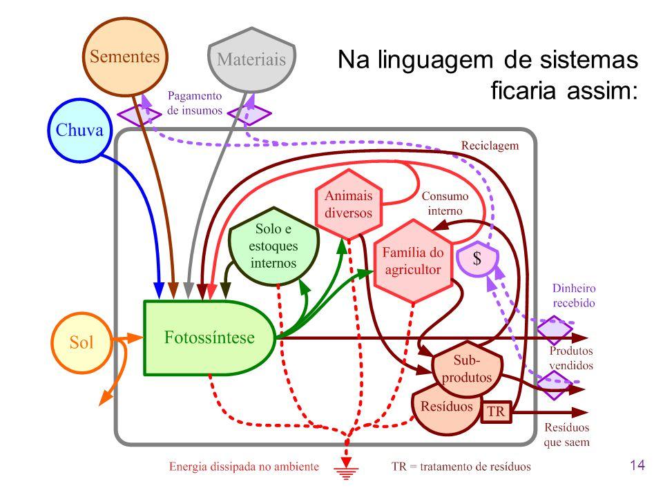 Na linguagem de sistemas ficaria assim: 14