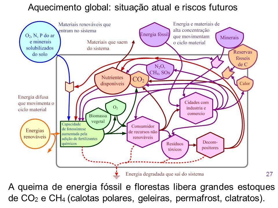 Aquecimento global: situação atual e riscos futuros A queima de energia fóssil e florestas libera grandes estoques de CO 2 e CH 4 (calotas polares, geleiras, permafrost, clatratos).