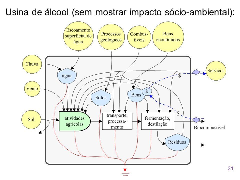 Usina de álcool (sem mostrar impacto sócio-ambiental): 31