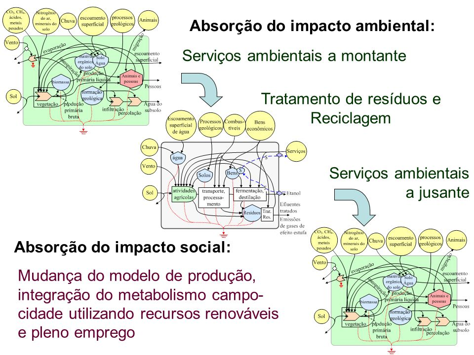 Absorção do impacto ambiental: Absorção do impacto social: Serviços ambientais a montante Serviços ambientais a jusante Tratamento de resíduos e Reciclagem Mudança do modelo de produção, integração do metabolismo campo- cidade utilizando recursos renováveis e pleno emprego