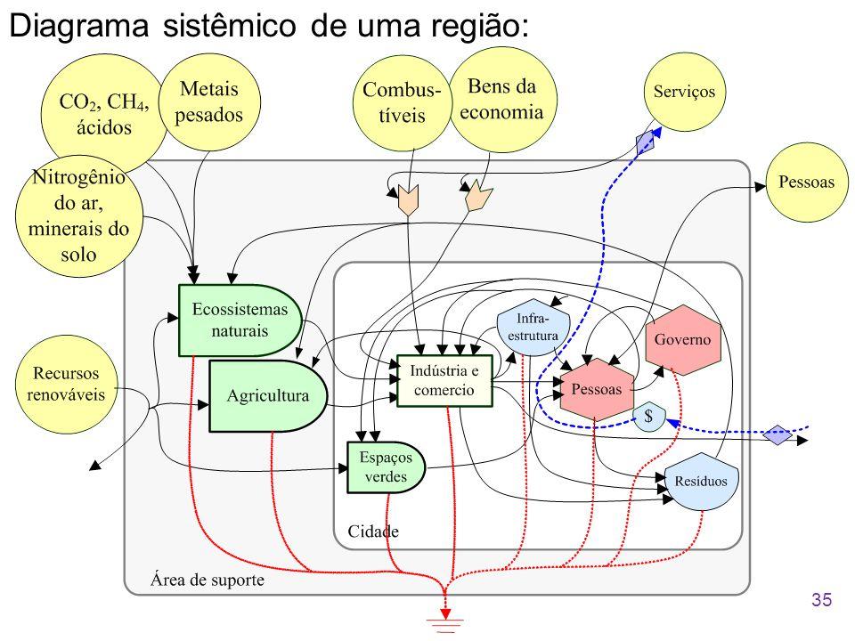 Diagrama sistêmico de uma região: 35