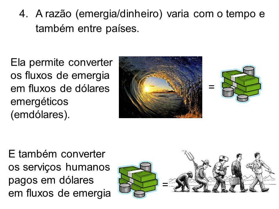 4.A razão (emergia/dinheiro) varia com o tempo e também entre países. = Ela permite converter os fluxos de emergia em fluxos de dólares emergéticos (e