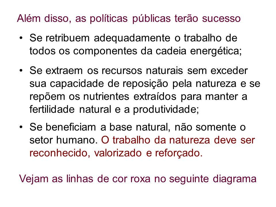 Além disso, as políticas públicas terão sucesso Se extraem os recursos naturais sem exceder sua capacidade de reposição pela natureza e se repõem os n