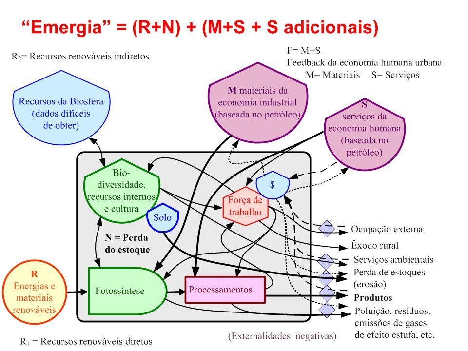 """""""Emergia"""" = (R+N) + (M+S + S adicionais)"""