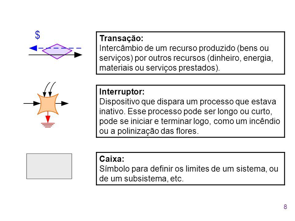 Transação: Intercâmbio de um recurso produzido (bens ou serviços) por outros recursos (dinheiro, energia, materiais ou serviços prestados).
