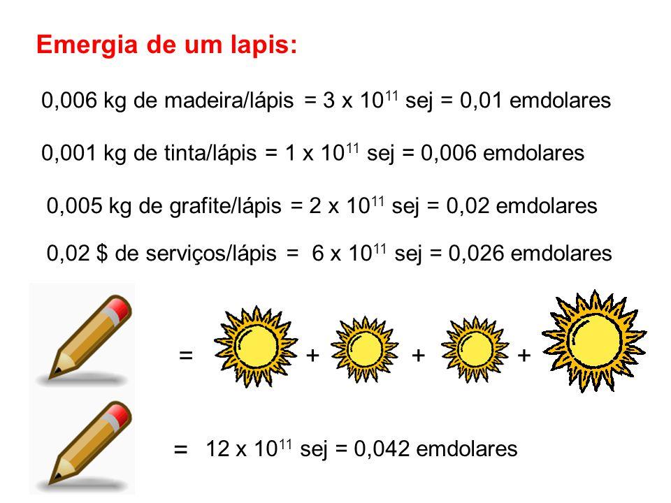 Emergia de um lapis: 0,006 kg de madeira/lápis = 3 x 10 11 sej = 0,01 emdolares = 0,001 kg de tinta/lápis = 1 x 10 11 sej = 0,006 emdolares 0,005 kg de grafite/lápis = 2 x 10 11 sej = 0,02 emdolares 0,02 $ de serviços/lápis = 6 x 10 11 sej = 0,026 emdolares +++ = 12 x 10 11 sej = 0,042 emdolares