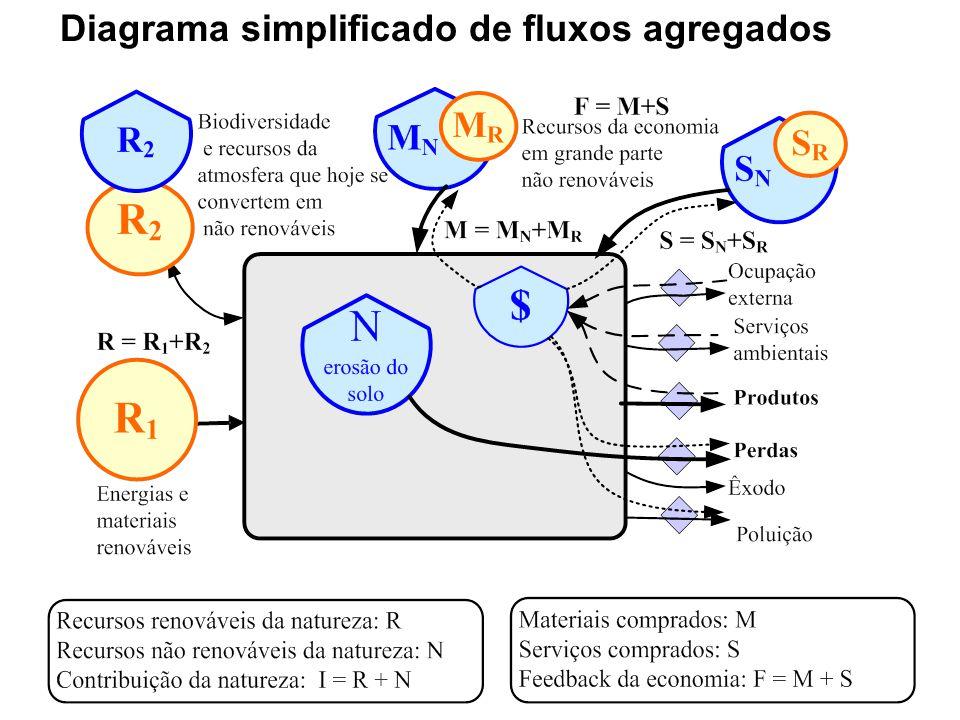 Diagrama simplificado de fluxos agregados