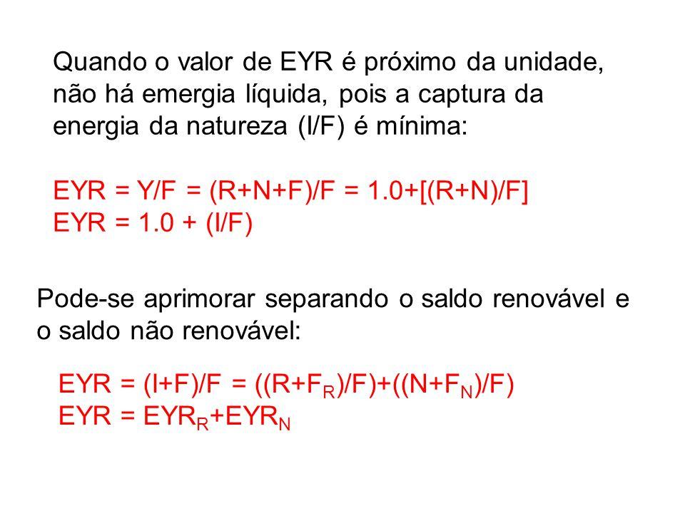 Quando o valor de EYR é próximo da unidade, não há emergia líquida, pois a captura da energia da natureza (I/F) é mínima: EYR = Y/F = (R+N+F)/F = 1.0+