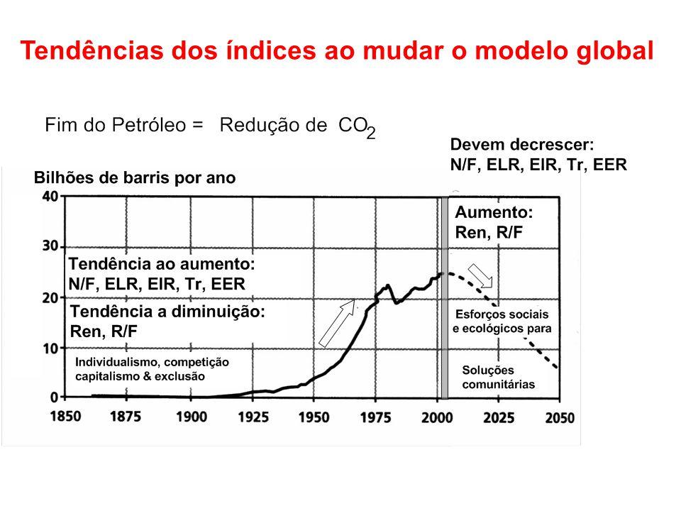 Tendências dos índices ao mudar o modelo global