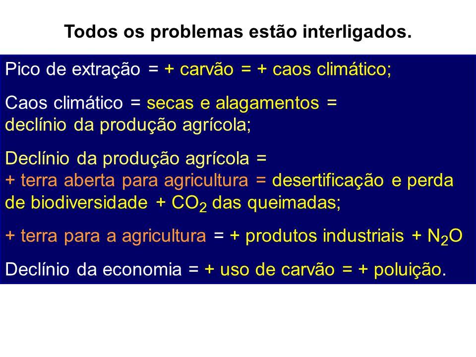 Todos os problemas estão interligados. Pico de extração = + carvão = + caos climático; Caos climático = secas e alagamentos = declínio da produção agr