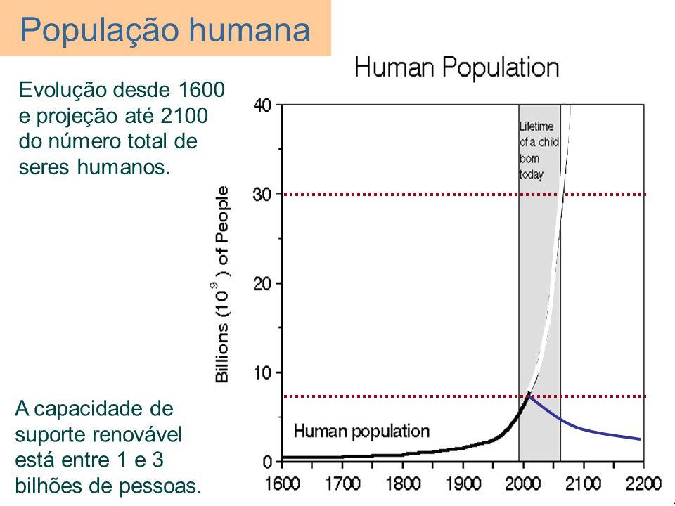 População humana Evolução desde 1600 e projeção até 2100 do número total de seres humanos. A capacidade de suporte renovável está entre 1 e 3 bilhões