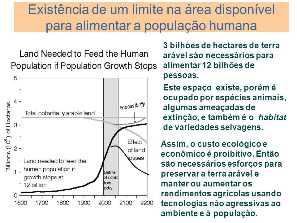 Existência de um limite na área disponível para alimentar a população humana 3 bilhões de hectares de terra arável são necessários para alimentar 12 b