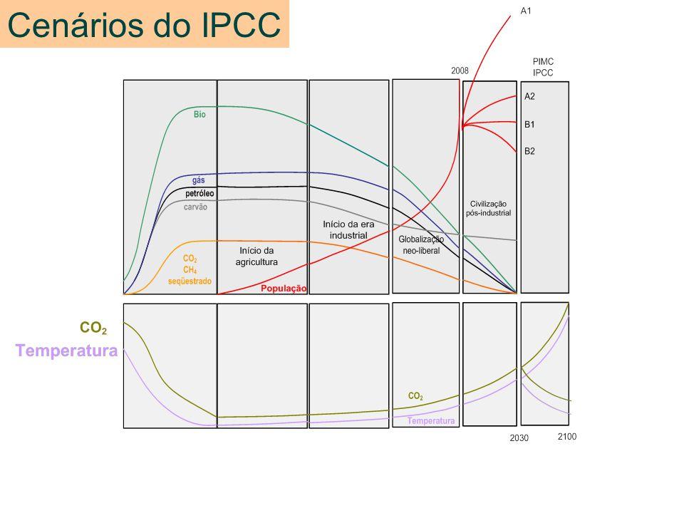 Cenários do IPCC