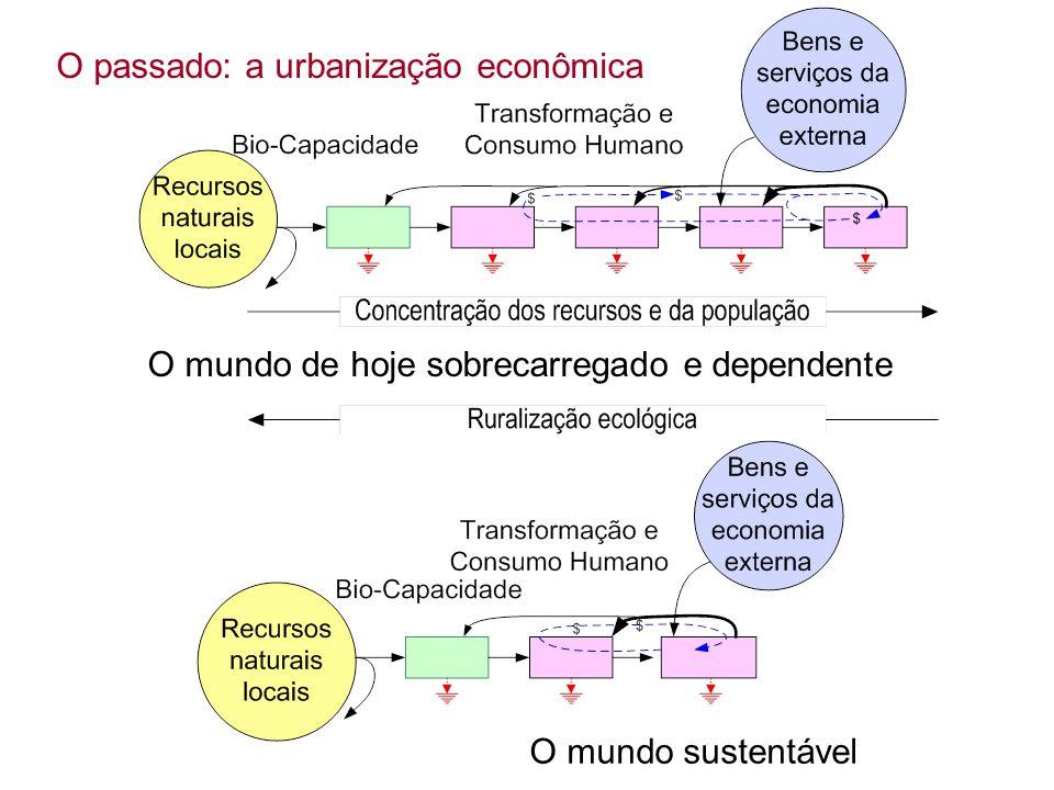 O mundo de hoje sobrecarregado e dependente O mundo sustentável O passado: a urbanização econômica