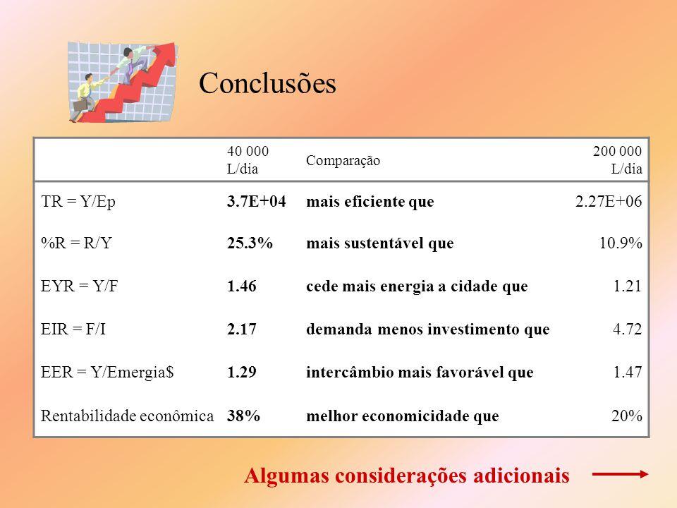 Conclusões 40 000 L/dia Comparação 200 000 L/dia TR = Y/Ep3.7E+04mais eficiente que2.27E+06 %R = R/Y25.3%mais sustentável que10.9% EYR = Y/F1.46cede m