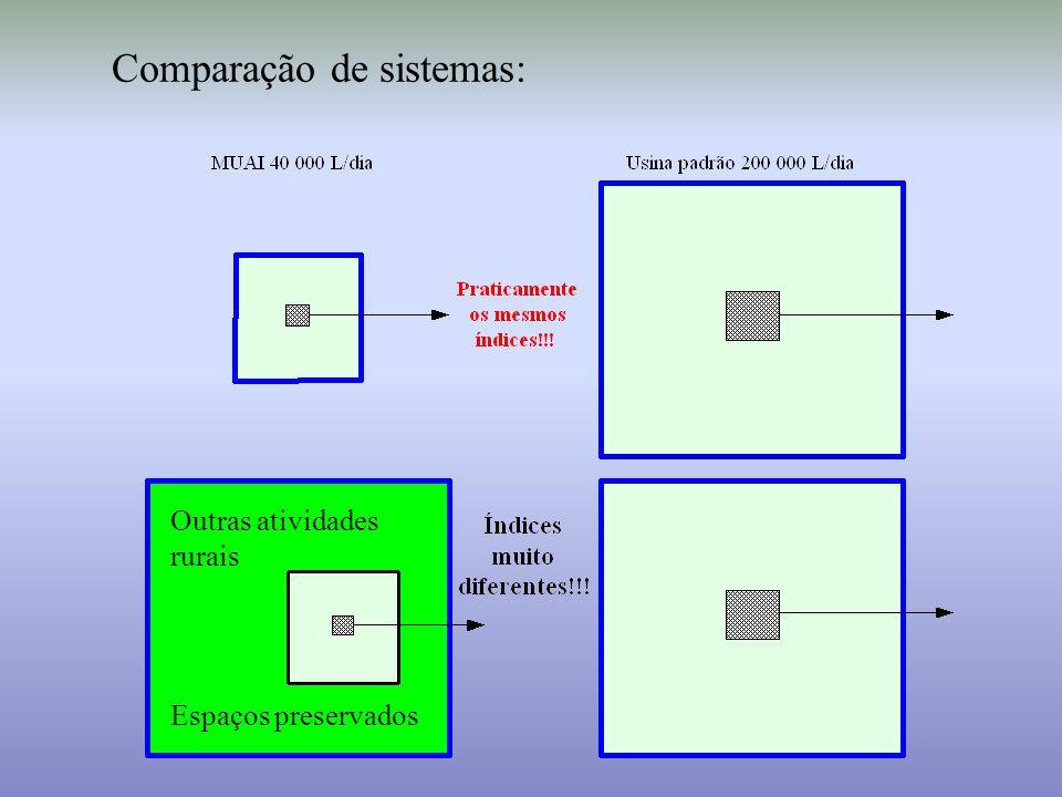 Comparação de sistemas: Outras atividades rurais Espaços preservados