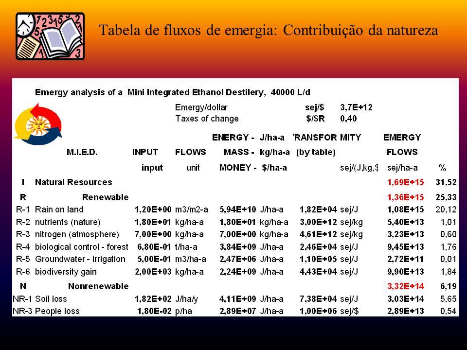 Comparação: Tr37 00022 700 00023 400 %R251158 EYR1.51.22.9 EIR2.24.70.8 EER1.391.52.1 %Rentabilidade382016
