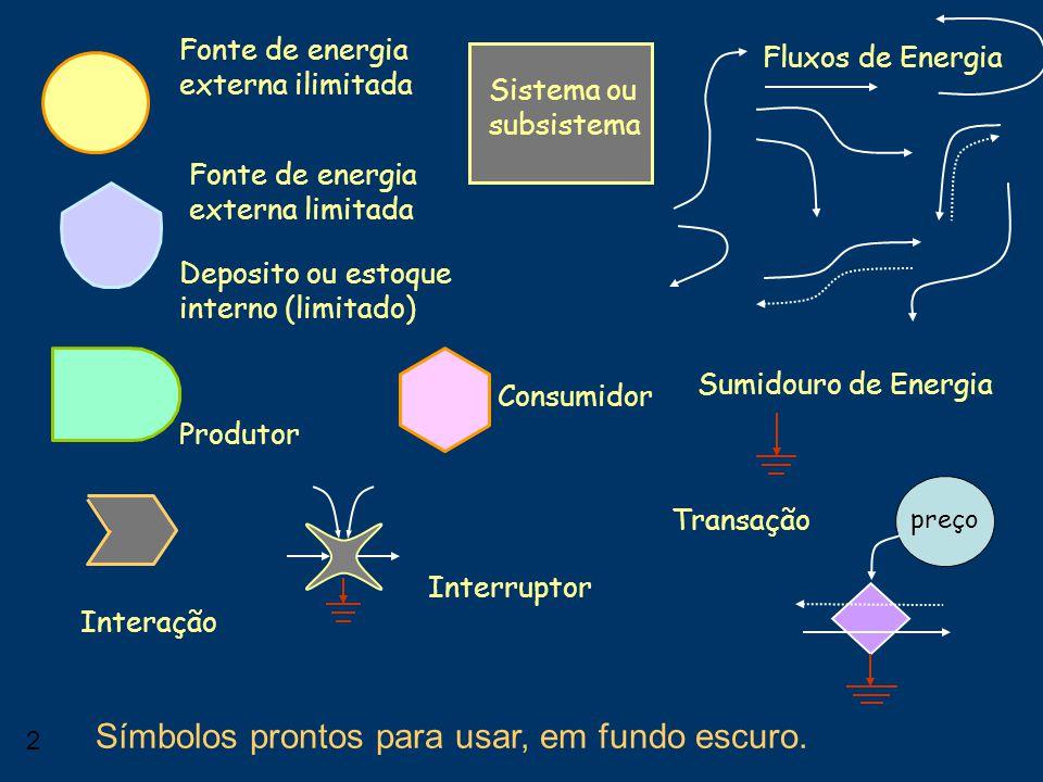1 Consumidor Diagramas □ Biosfera □ Funcionamento da Unicamp □ Agenda 21 universitária