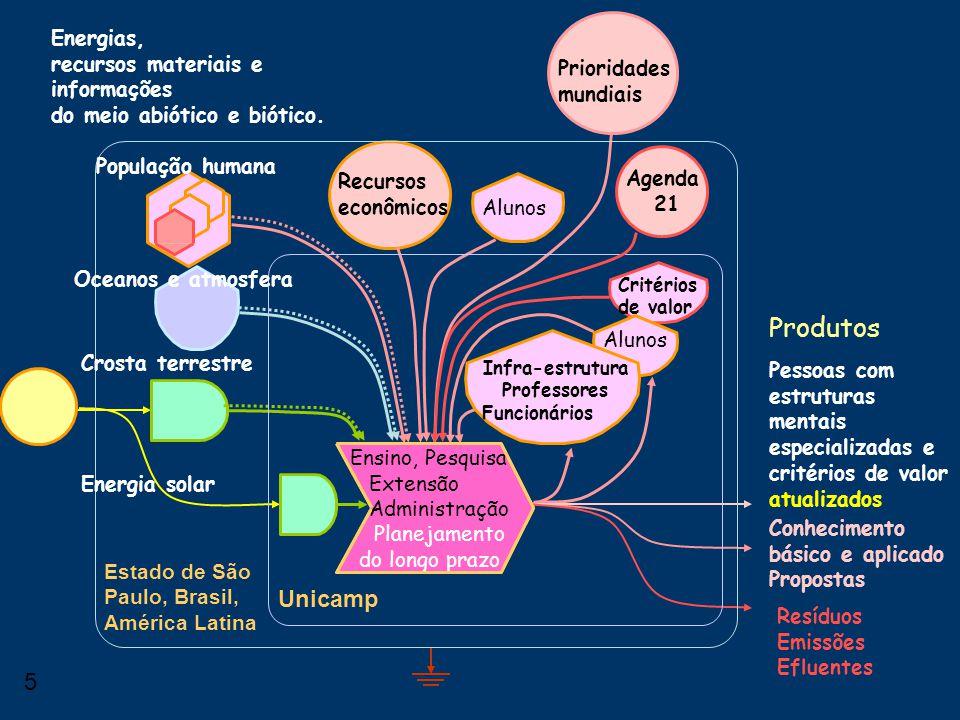 4 Produtos Unicamp Estado de São Paulo, Brasil, América Latina Recursos econômicos Ensino, Pesquisa Extensão Administração Planejamento do longo prazo